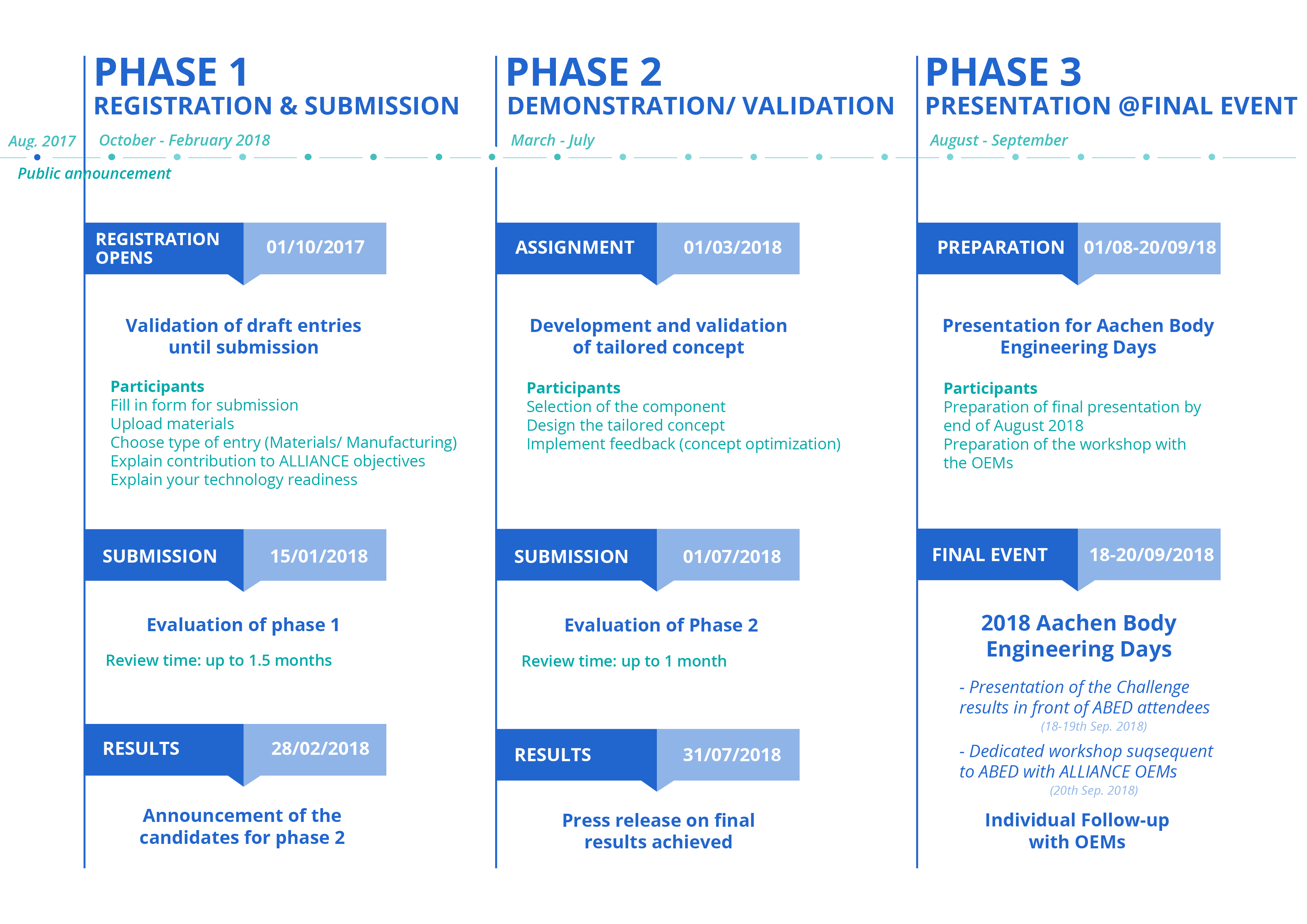 olwc_phases_commercial_summary_v2